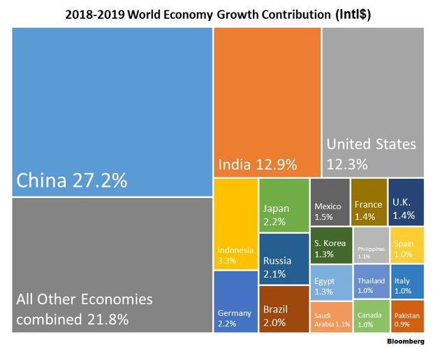 2018-2019 world economy growth