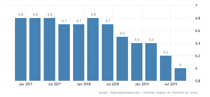 Chinese Economy china gdp growth Q3
