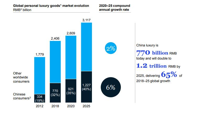 mckinsey chinese luxury