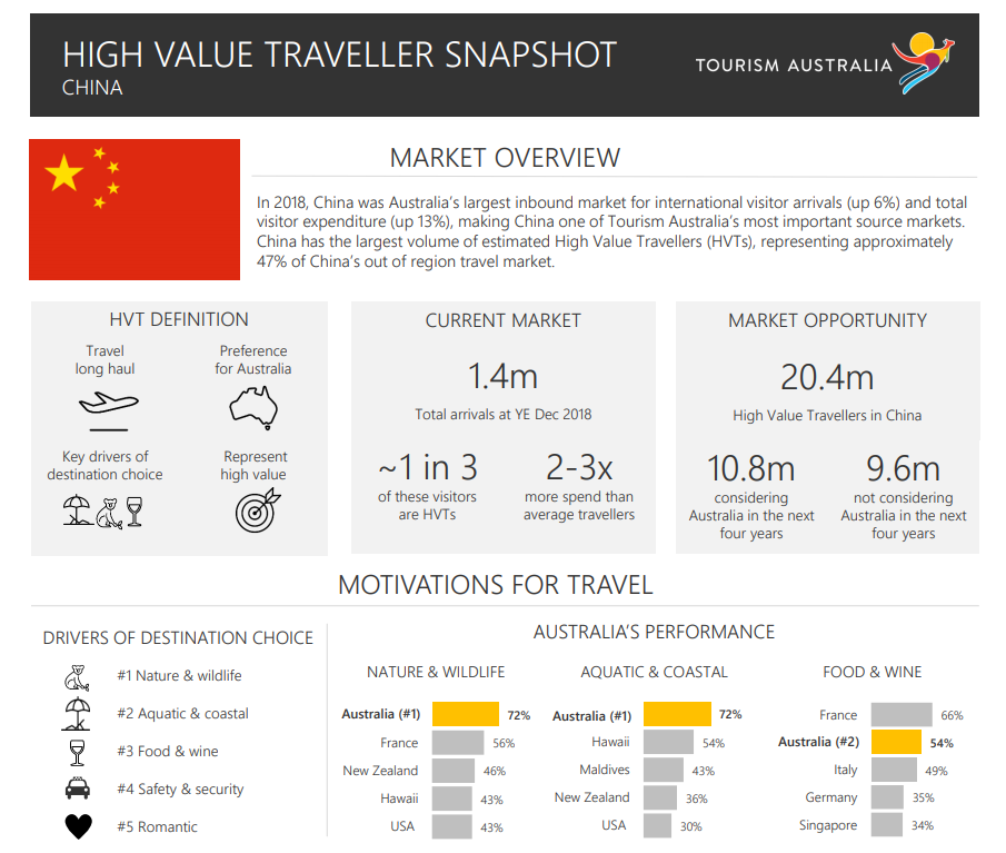 tourism australia high value traveller snapshot