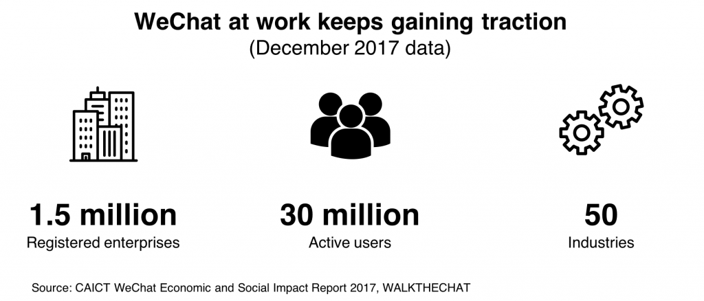 Use digital campaigns for Chinese retail - wechat at work december